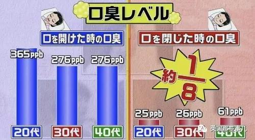 日本节目最近探究起口臭的成因,原来这跟习惯有很大关系