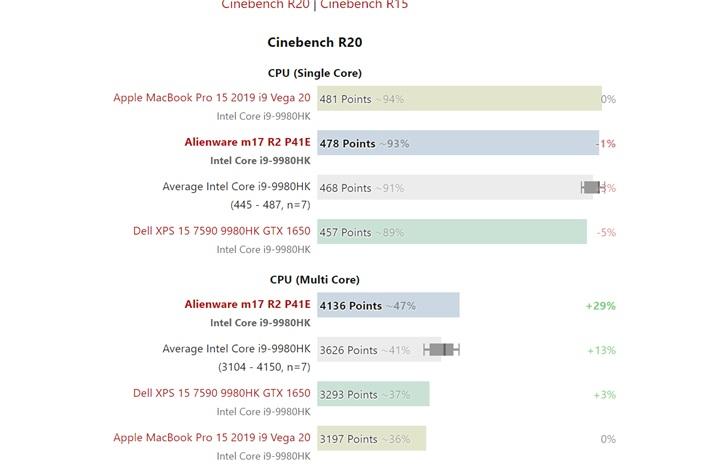 游戏本与轻薄本差距有多大?同样的i9性能差距近30%_MacBook