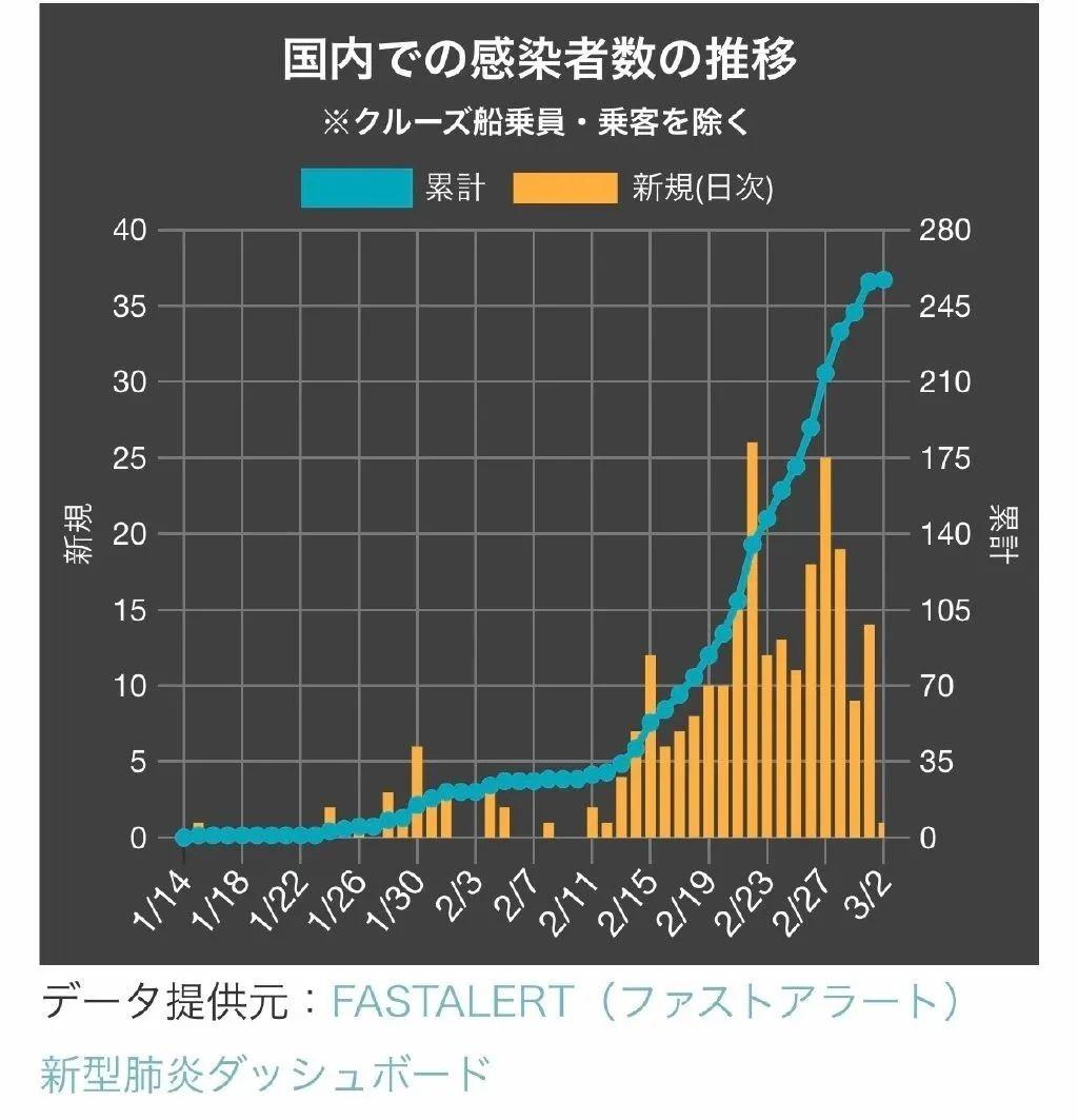 推移 者 数 日本 感染