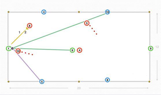 当红队夺得球权,他们可以把球踢回绿色1号,并与蓝队交换角色.