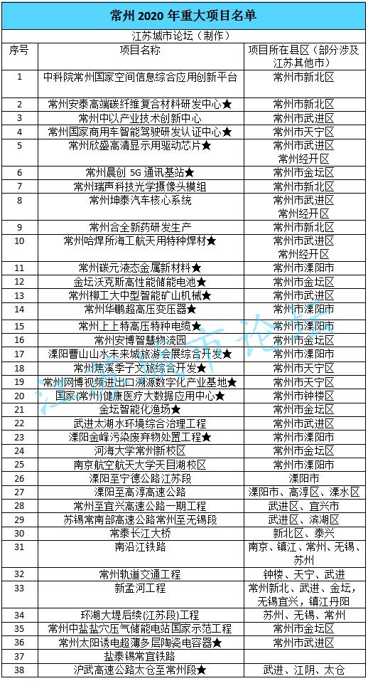 金坛gdp_金坛二中黄老师照片