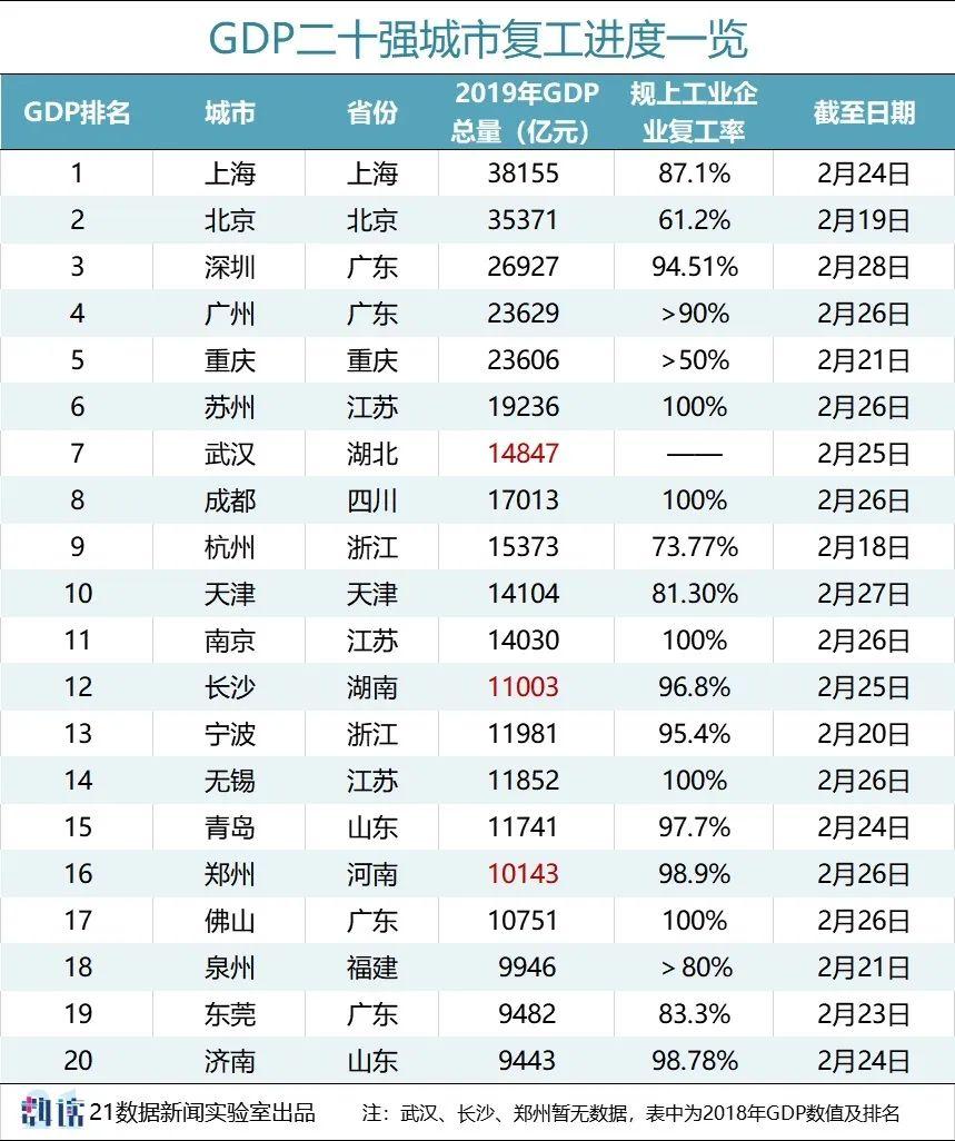 广东各市gdp2021最新公布_广东省2019年各市gdp是多少