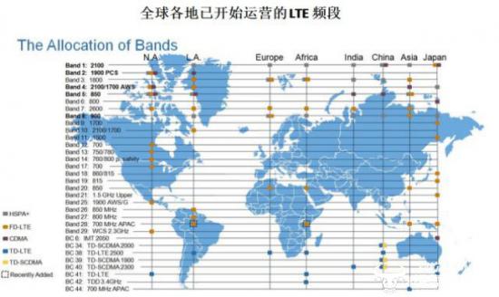 iQOO 3官方公布完整网络频段 为进军海外市场做准备?