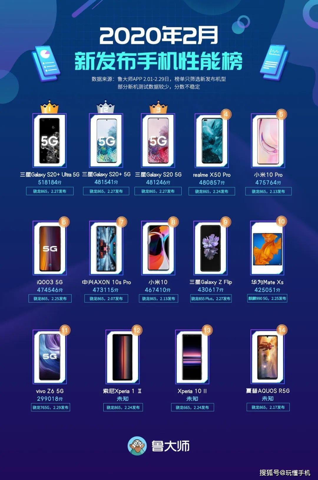 魯大師2月新發手機性能榜:三星S20系列屠榜,小米10P僅排第五