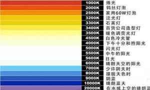 常用灯具色温对应色号是多少?教你搞懂色温的秘密