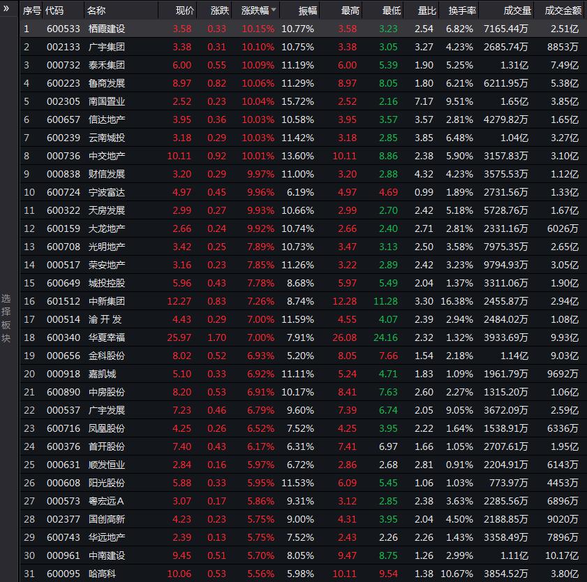 泰禾、中交等十余只地产股涨停业内:地产业不会太悲观