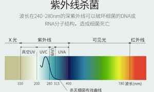 不排斥不捧杀,正确认识杀菌消毒神器—深紫外LED