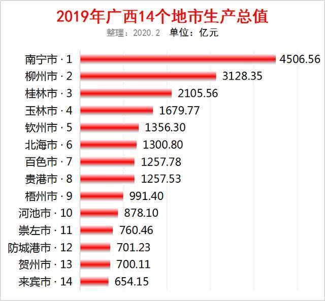 柳州市今年人均gdp多少_2018年中国广西城市排名 GDP排行 人均GDP排行
