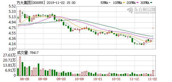 方大集团:控股股东质押3270万股股票,占公司总股本2.91%
