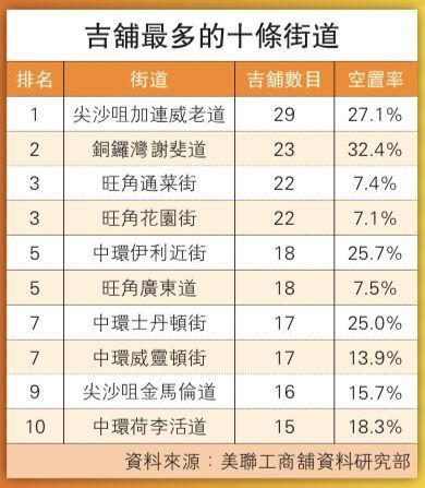 香港经济陷入寒冬 核心商圈空置率9.2%创新高
