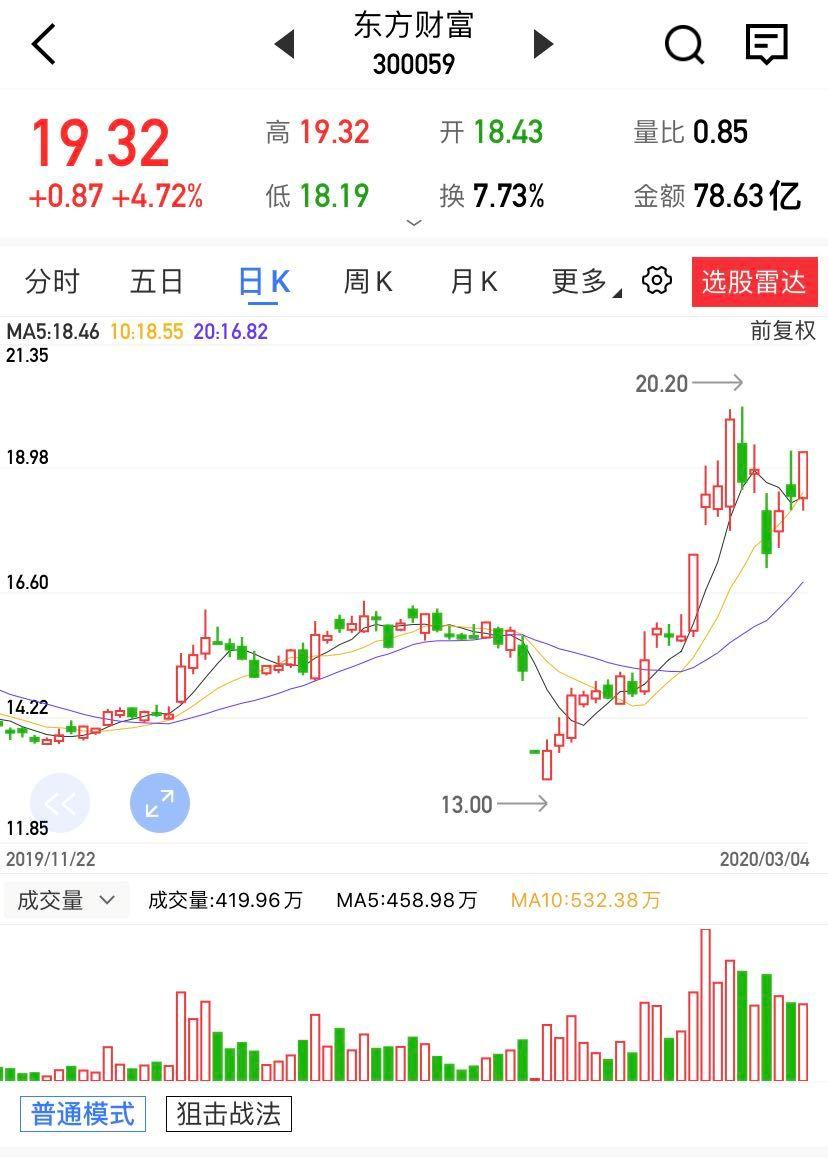 【上海汇正财经】【个股精评】东方财富/中国软件/上峰水泥