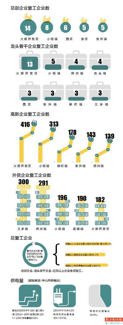 """中山各镇gdp_中山市GDP突破4000万亿元,这三座""""百强镇""""强势崛起,都是谁?"""