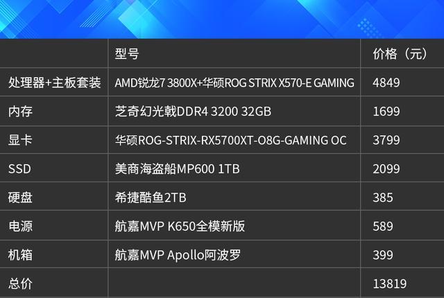 游戲、設計都是好手全能型次旗艦級銳龍73800X配置推薦_高性能