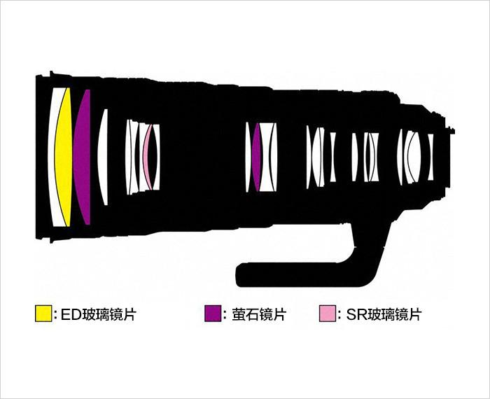 尼康镜头排行_7枚新头现身!尼康最新Z卡口镜头路线图!