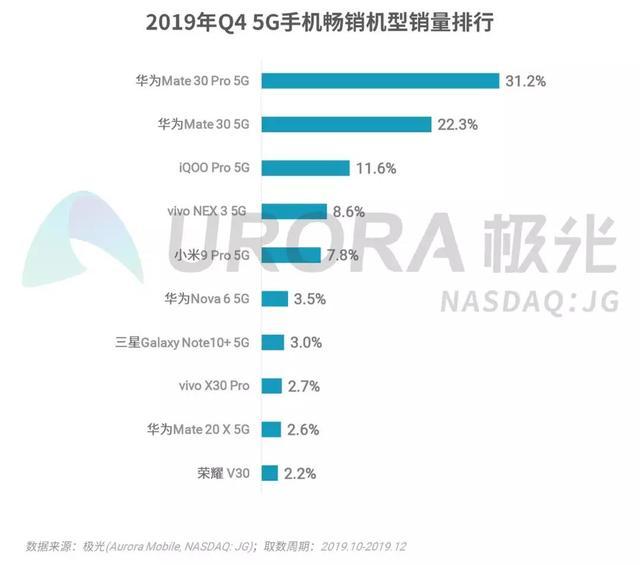 """2019年Q4 5G热销机型榜单公布:vivo实力强悍!""""5G舰队""""初成型"""