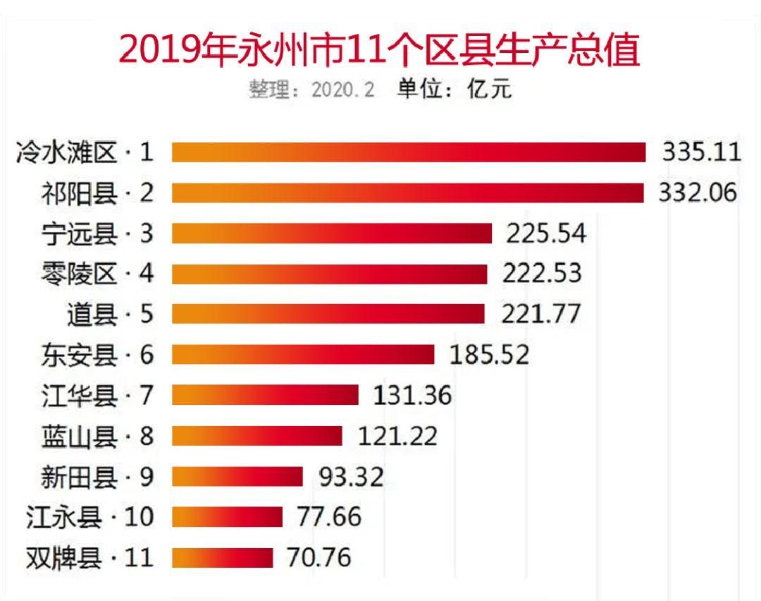 道县gdp_十二五 规划纲要发布 2015年湖南省GDP将达2.5万亿元(2)