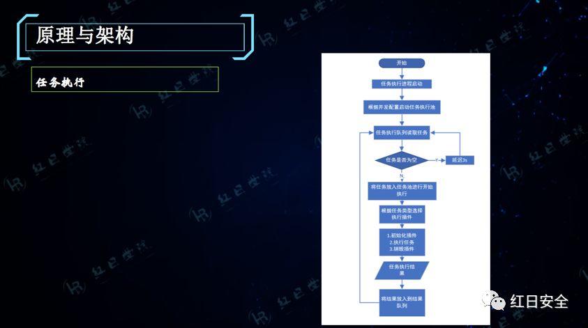 漏洞扫描原理是什么_漏洞扫描图片