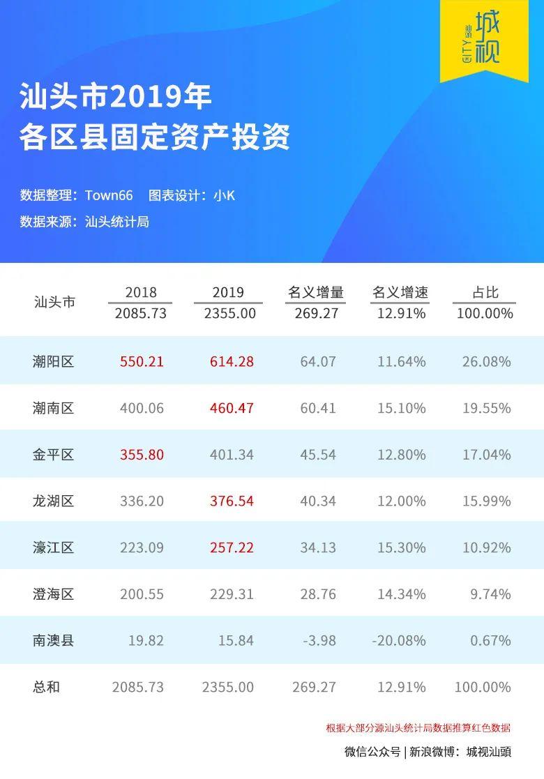 郑州市19年各区GDP_2019年郑州各区GDP公布,这3个区均超千亿 详细数据公布