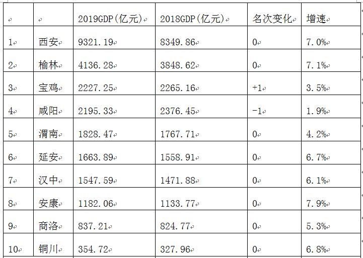 经济总量排序_2015中国年经济总量
