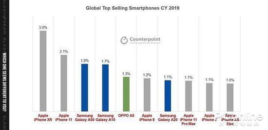 智能手机排行榜2019前十名_智能手机性价比排行榜2015前十名
