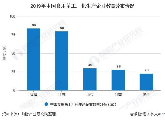 山东雪榕_2020年中国食用菌工厂化行业市场分析:整体规模发展平稳 雪榕 ...