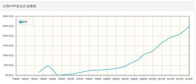越南2019经济总量_越南经济增长数据图