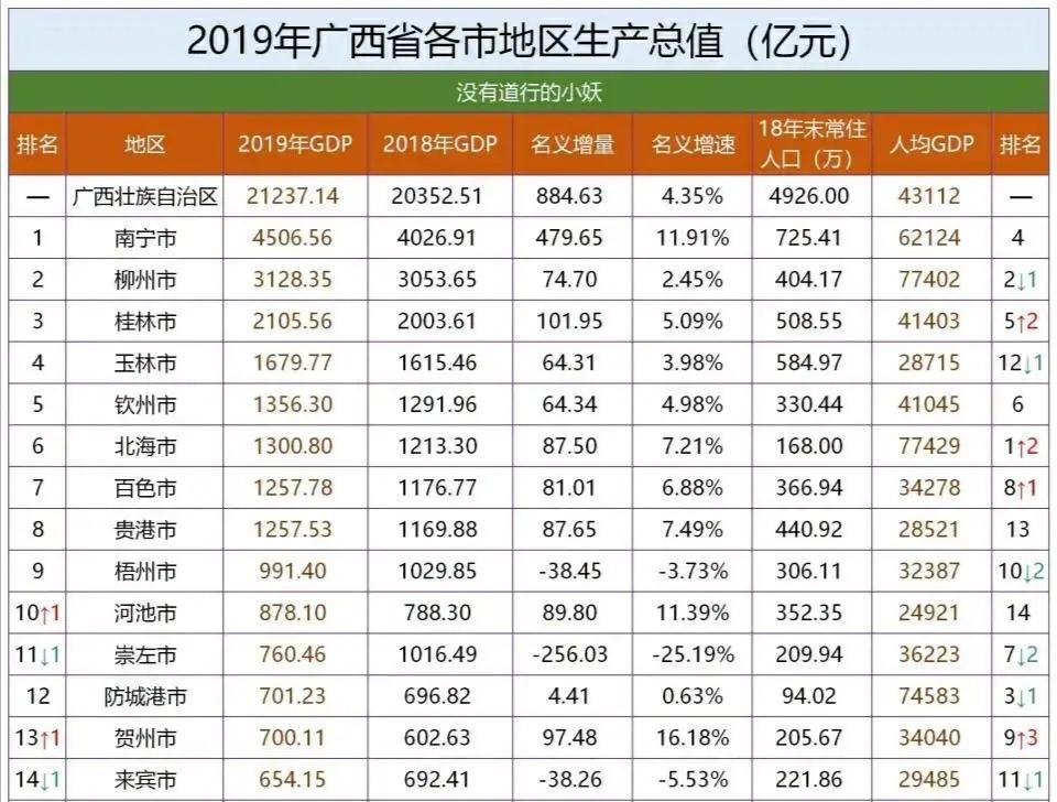 防城港gdp每年是多少_防城港今年的GDP数据应该不会好看