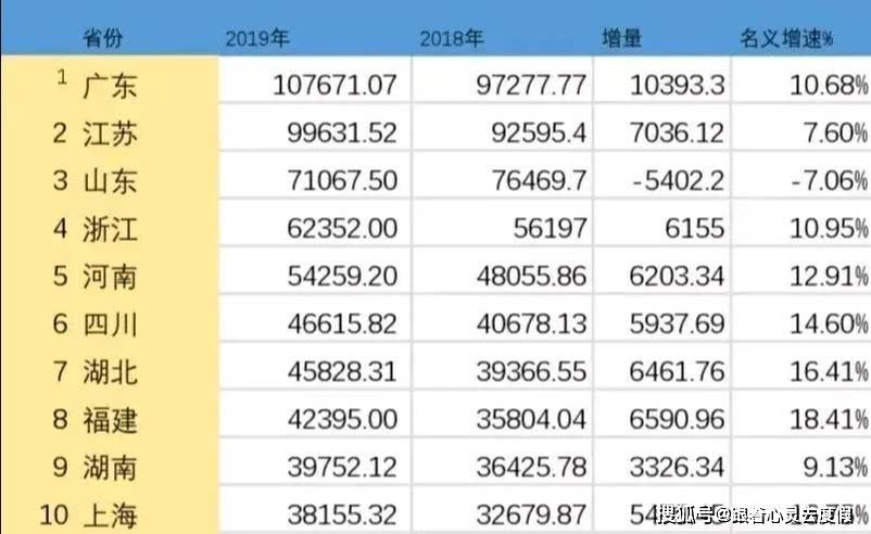 2019年江苏经济总量_江苏地图
