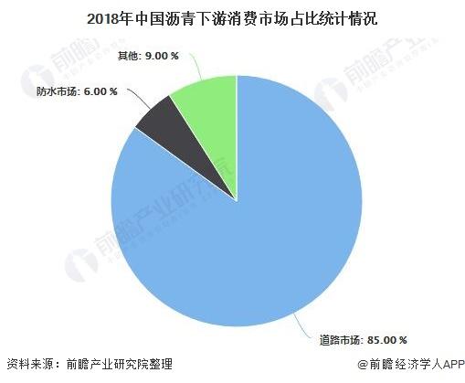 2019年中国沥青行业市场分析:道路需求占据主导地位 市场竞争格局三足鼎立
