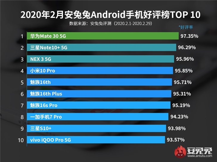安兔兔2月Android手机好评榜出炉:魅族16th/Plus/16s Pro上榜