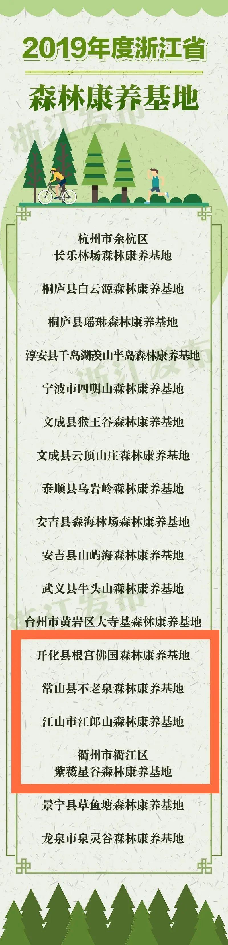 首批省级森林康养基地名单公布,衢州4家入选!离你家近吗?
