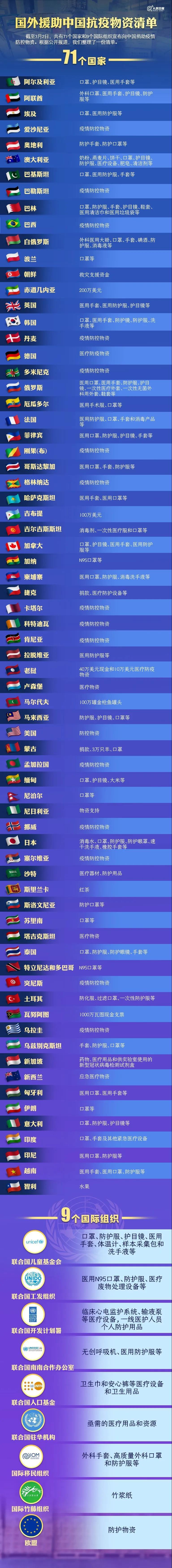 患難見真情!國外援助中國抗疫物資清單