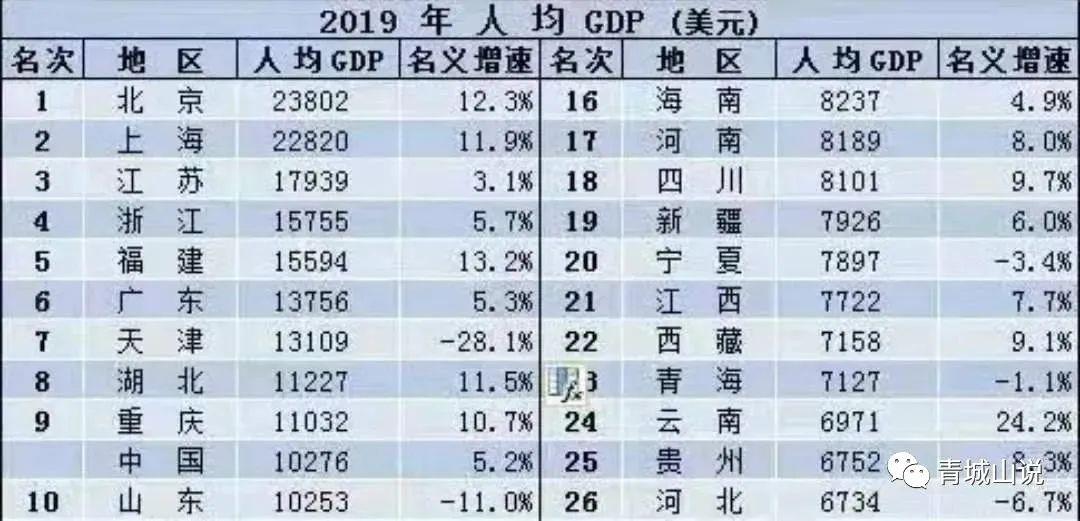 2019城市gdp排名_2019上半年城市GDP排名出炉,你的家乡上榜了吗