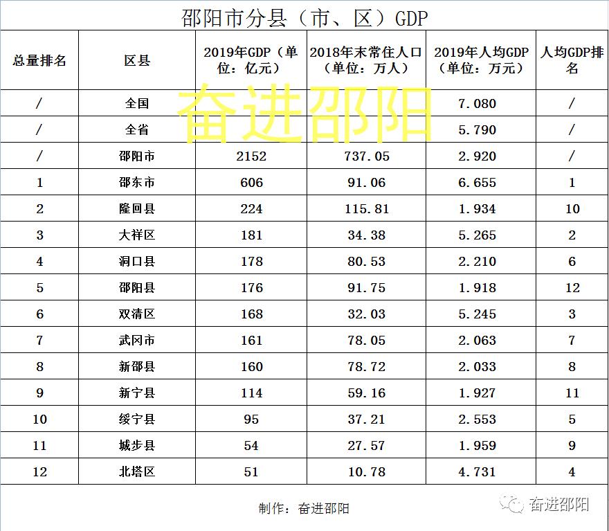 邵阳gdp排名2021_石齐学校在邵阳的排名