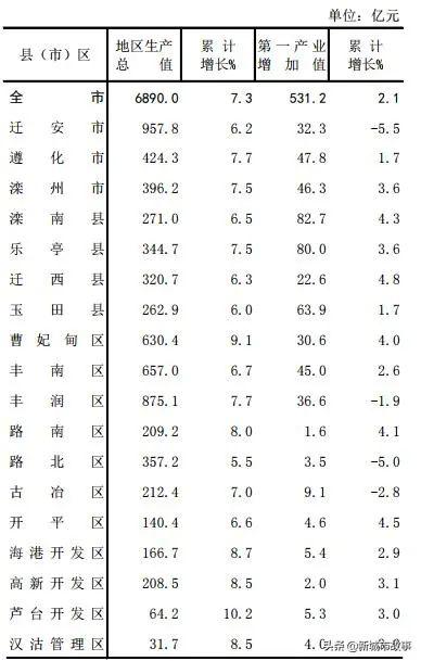 丰南gdp_唐山的GDP排名情况