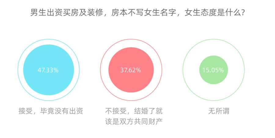 贝壳找房发布调查报告:62%的受访女性不强求在房产证署名