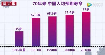 现今人均寿命_中国人均寿命变化图