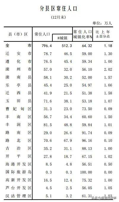 丰润gdp_丰润投资 美三季度GDP好于预期 非美震荡