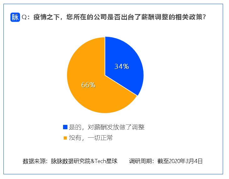 2月份调薪状况调查:七成职场人不反对降薪