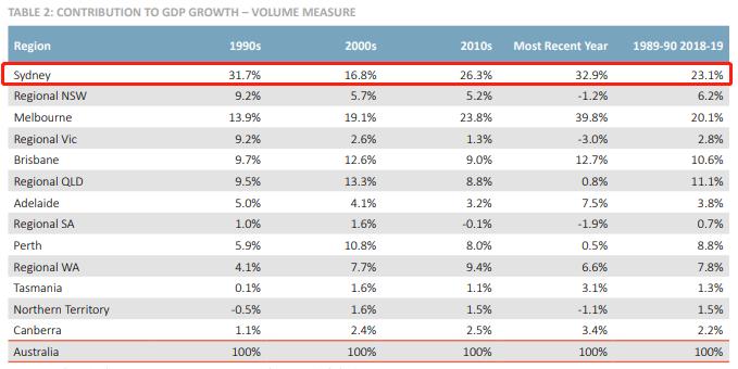 悉尼gdp相对于哪个城市_2004年时,悉尼GDP总量超广州215亿美元,现差距多少