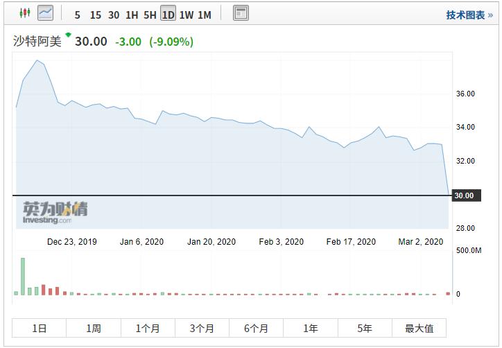 中东市场开盘暴跌,是否会影响到A股市场?