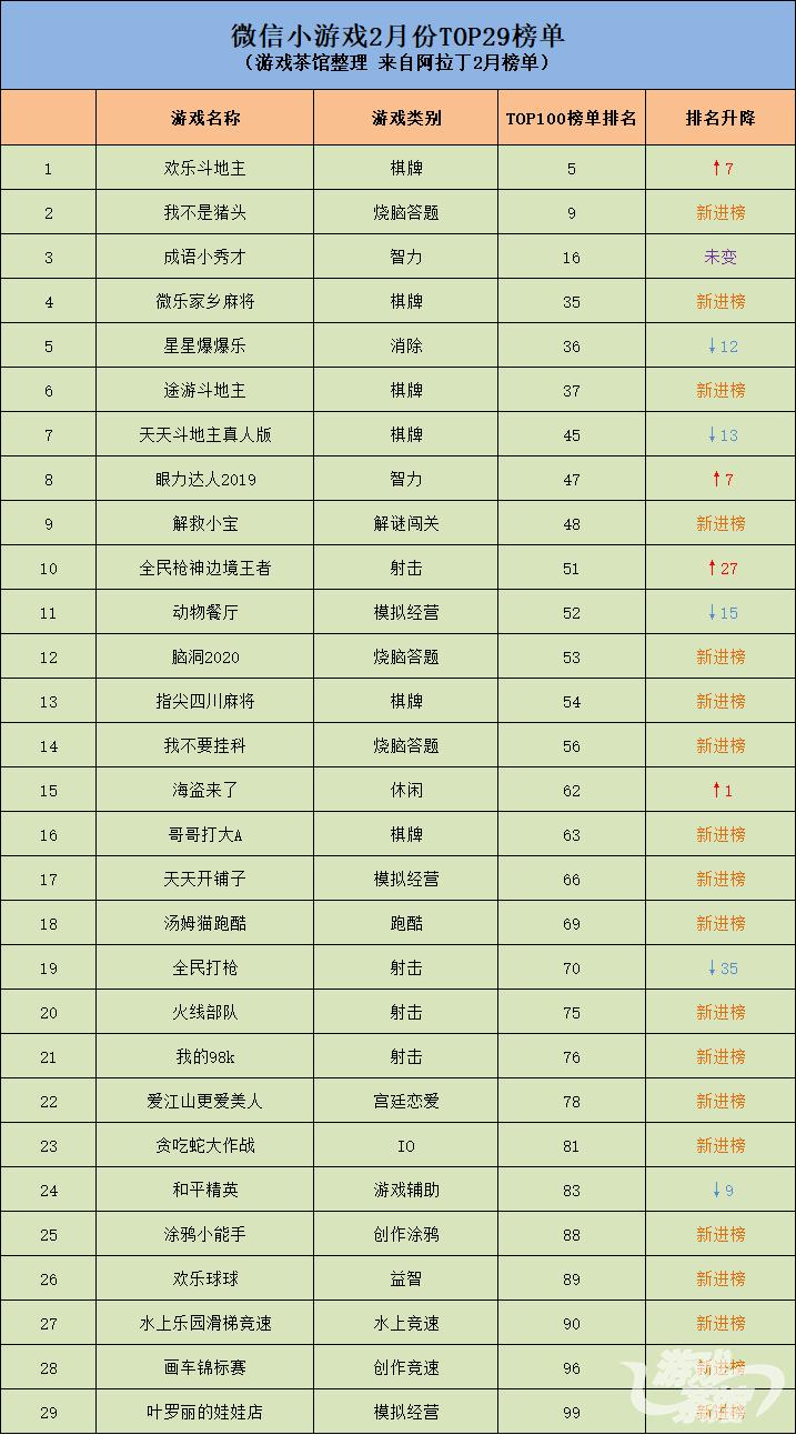 阿拉丁2月榜单暴增19款新品棋牌类与烧脑类挤占头部_游戏