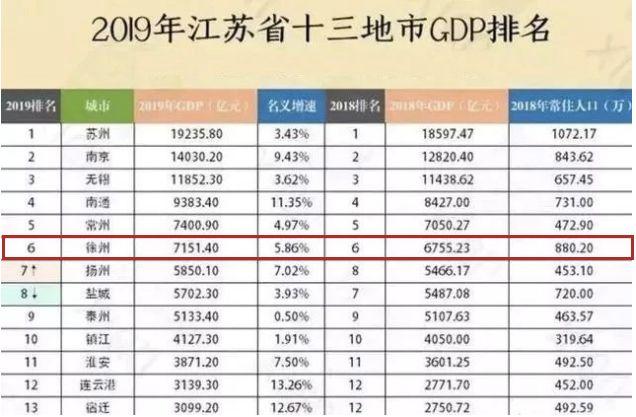 2021年亳州市gdp是多少_安徽省一个说话带河南口音的城市,在外遇到河南兄弟都称半个老乡