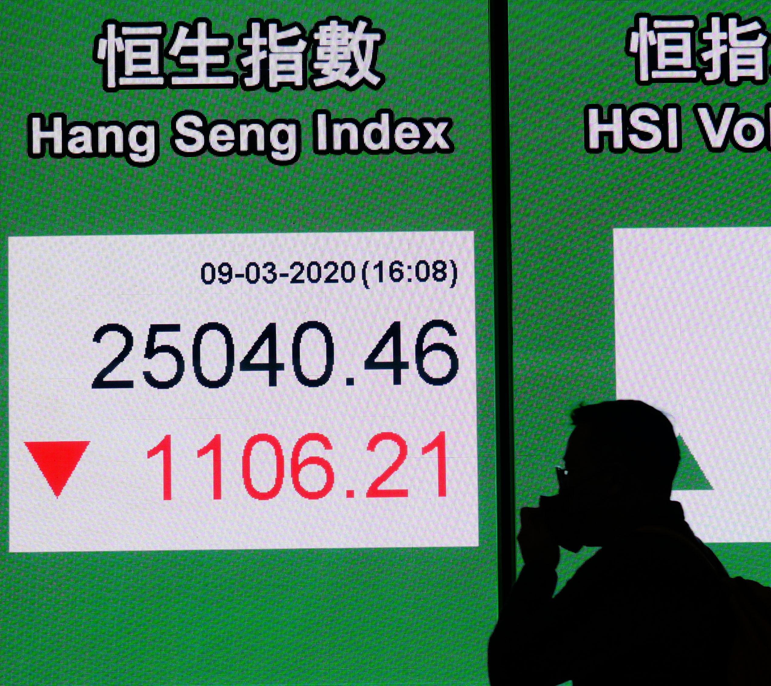 跟随外围市场 港股9日跌逾千点