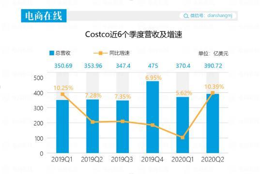 疫情下交出低分财报,爆火中国的 Costco 不淡定了
