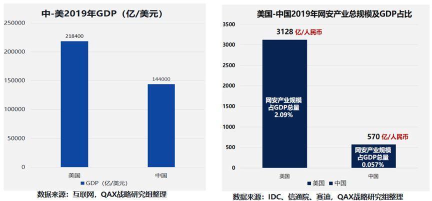 中美gdp总量_中美gdp对比图