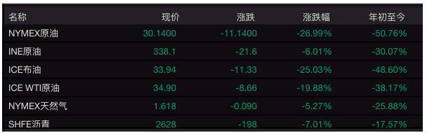 """<b>OPEC""""谈崩""""亚太股市暴跌,投资者如何避险? A股哪些板块有机会</b>"""