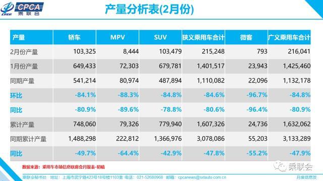 2月份汽车销量出炉,同比下滑78.5%为历年之最