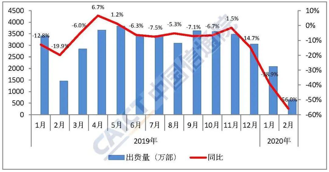 2月国内手机出货量638.4万部5G手机占比37.3%