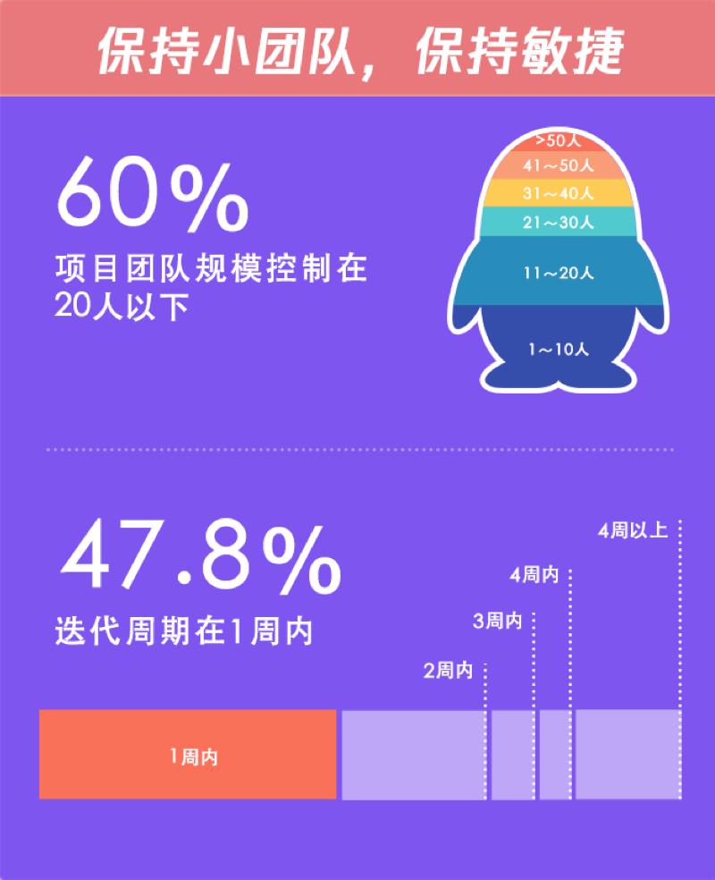 腾讯用户人口_人口普查